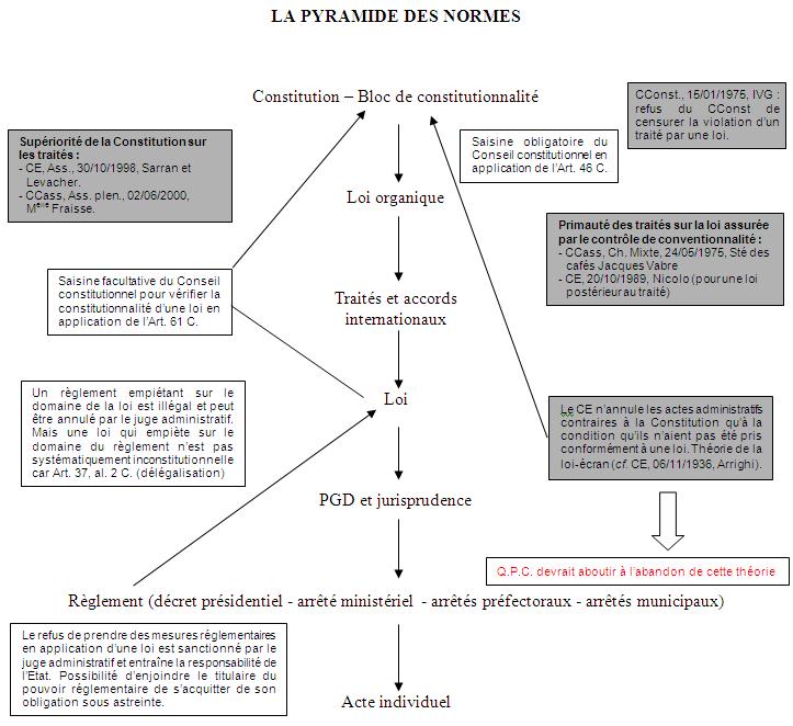 Hierarchie Des Normes Juridiques Et Sa Sanction Fiches